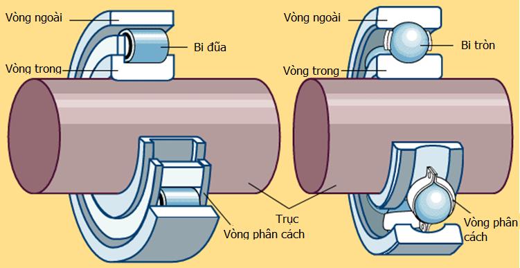 Phương pháp đo sự đồng tâm của bạc đạn, vòng bi
